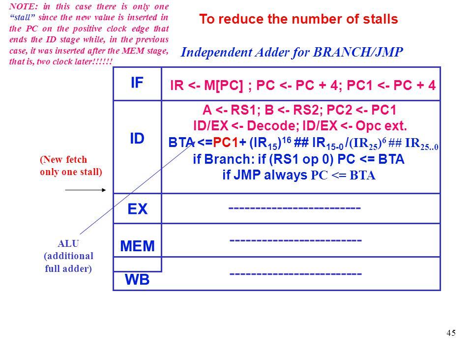 45 Independent Adder for BRANCH/JMP To reduce the number of stalls BTA <=PC1+ (IR 15 ) 16 ## IR 15-0 / (IR 25 ) 6 ## IR 25..0 if Branch: if (RS1 op 0)