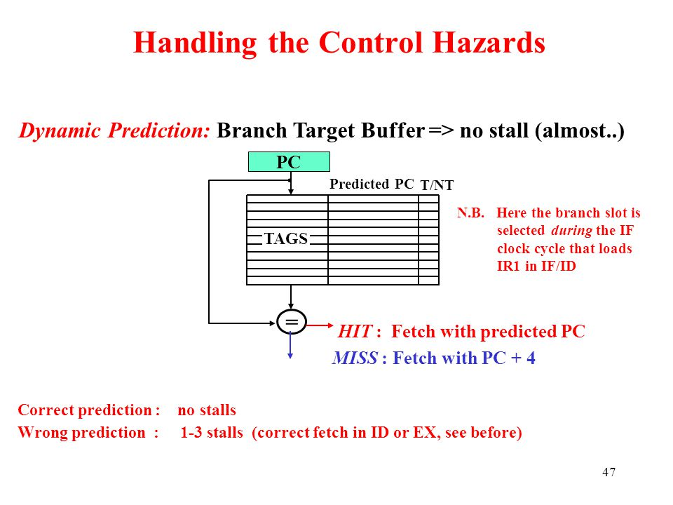 47 Handling the Control Hazards Dynamic Prediction: Branch Target Buffer => no stall (almost..) T/NT TAGS Predicted PC PC = HIT : Fetch with predicted