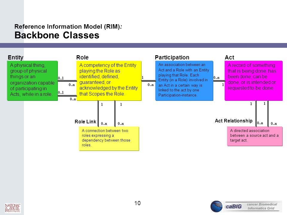 10 Reference Information Model (RIM): Backbone Classes A physical thing, group of physical things or an organization capable of participating in Acts,