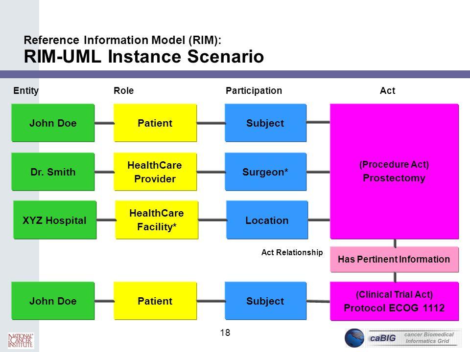 18 Reference Information Model (RIM): RIM-UML Instance Scenario John DoePatientSubject EntityRoleParticipationAct Dr. Smith HealthCare Provider Surgeo