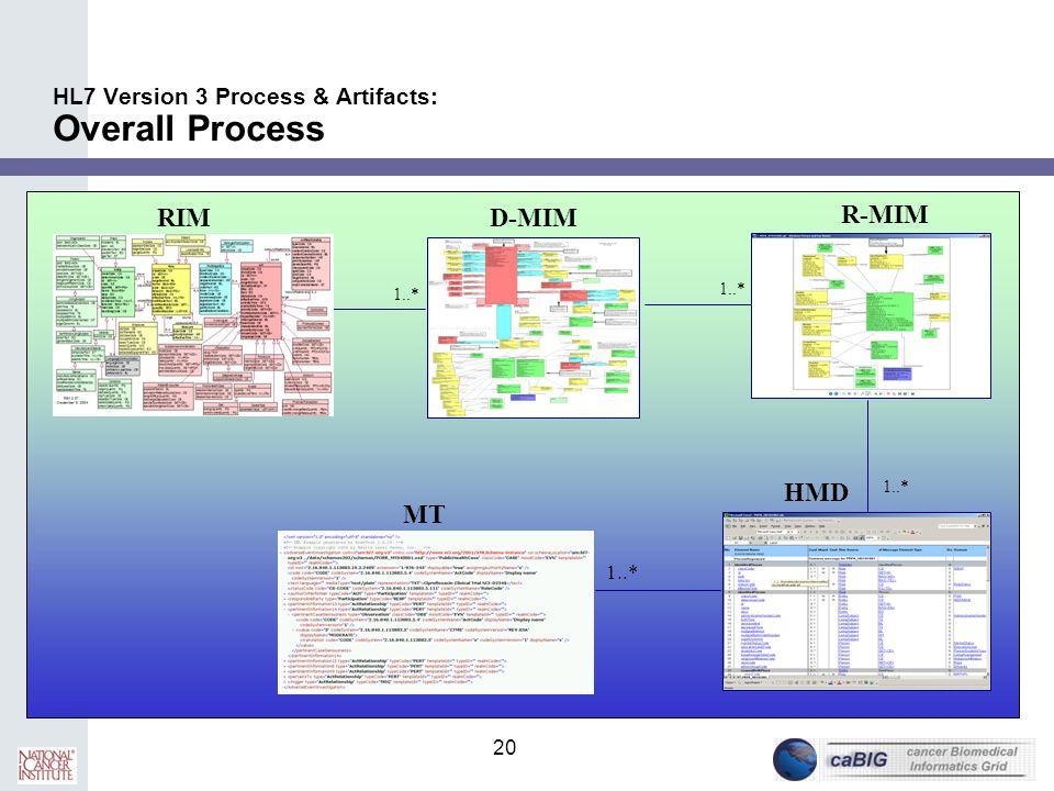 20 HL7 Version 3 Process & Artifacts: Overall Process RIMD-MIM R-MIM 1..* HMD MT 1..*