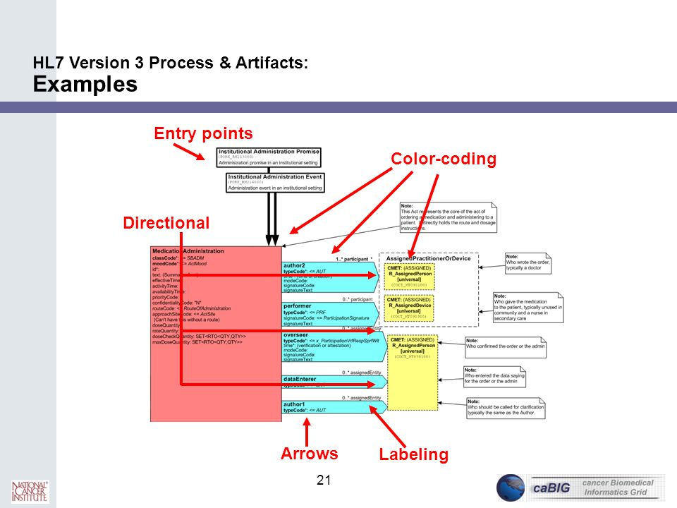 21 Entry points HL7 Version 3 Process & Artifacts: Examples Arrows Color-coding Labeling Directional