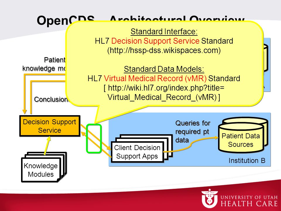 OpenCDS – Architectural Overview Decision Support Service Knowledge Modules Institution A Client Decision Support Apps Patient Data Sources Queries for required pt data Queries for required pt data Institution B Client Decision Support Apps Patient Data Sources Queries for required pt data Queries for required pt data Conclusions about patient Patient data, knowledge modules to use Patient data, knowledge modules to use Trigger Standard Interface: HL7 Decision Support Service Standard (http://hssp-dss.wikispaces.com) Standard Data Models: HL7 Virtual Medical Record (vMR) Standard [ http://wiki.hl7.org/index.php?title= Virtual_Medical_Record_(vMR) ] Standard Interface: HL7 Decision Support Service Standard (http://hssp-dss.wikispaces.com) Standard Data Models: HL7 Virtual Medical Record (vMR) Standard [ http://wiki.hl7.org/index.php?title= Virtual_Medical_Record_(vMR) ]