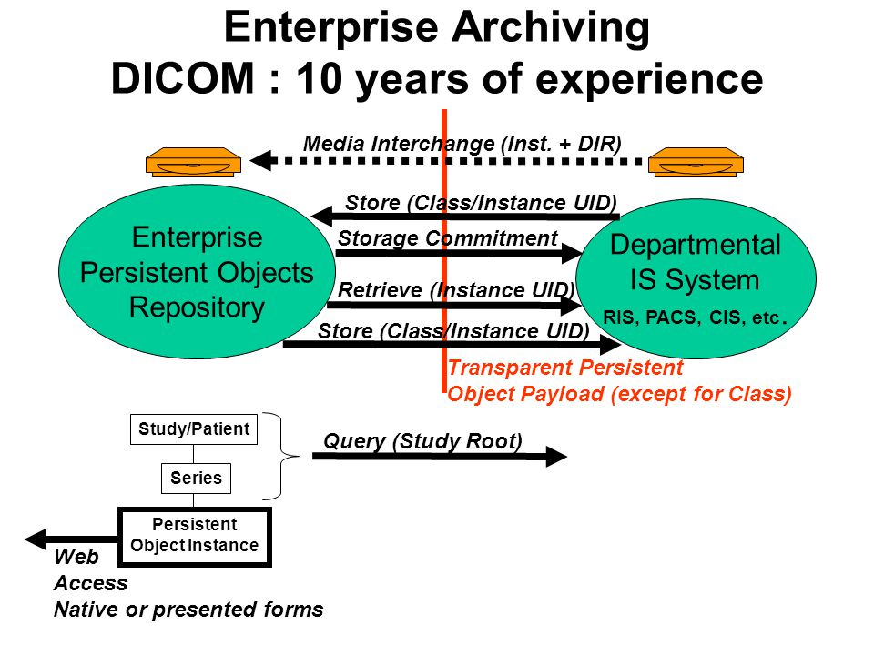 Enterprise Archiving DICOM : 10 years of experience Enterprise Persistent Objects Repository Departmental IS System RIS, PACS, CIS, etc.