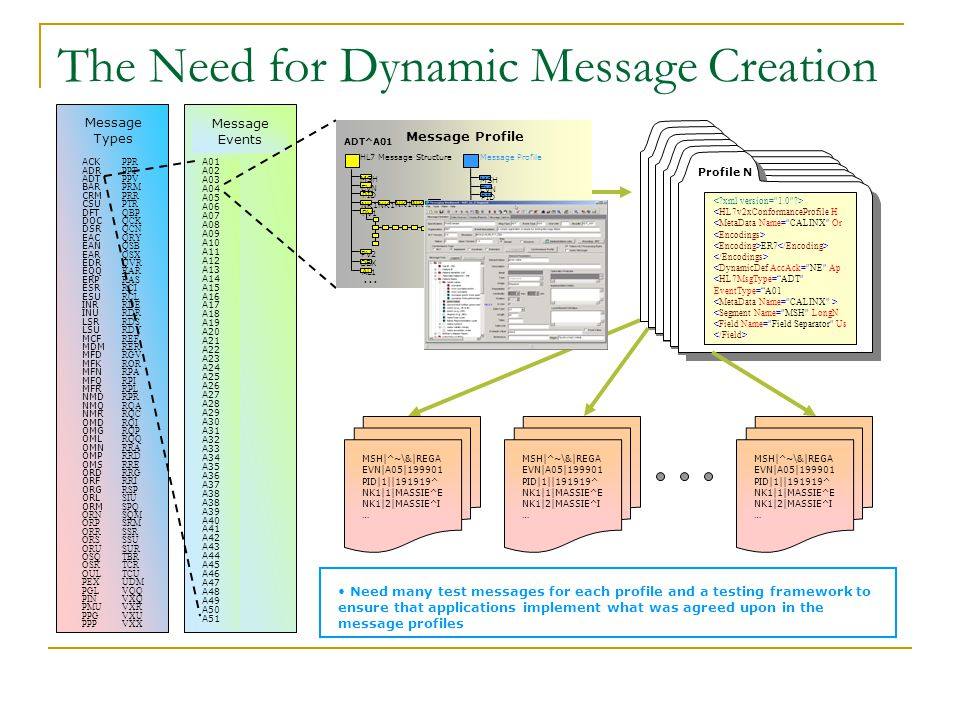 The Need for Dynamic Message Creation PPR PPT PPV PRM PRR PTR QBP QCK QCN QRY QSB QSX QVR RAR RAS RCI RCL RDE RDR RDS RDY REF RER RGV ROR RPA RPI RPL RPR RQA RQC RQI RQP RQQ RRA RRD RRE RRG RRI RSP SIU SPQ SQM SRM SSR SSU SUR TBR TCR TCU UDM VQQ VXQ VXR VXU VXX ACK ADR ADT BAR CRM CSU DFT DOC DSR EAC EAN EAR EDR EQQ ERP ESR ESU INR INU LSR LSU MCF MDM MFD MFK MFN MFQ MFR NMD NMQ NMR OMD OMG OML OMN OMP OMS ORD ORF ORG ORL ORM ORN ORP ORR ORS ORU OSQ OSR OUL PEX PGL PIN PMU PPG PPP Message Types A01 A02 A03 A04 A05 A06 A07 A08 A09 A10 A11 A12 A13 A14 A15 A16 A17 A18 A19 A20 A21 A22 A23 A24 A25 A26 A27 A28 A29 A30 A31 A32 A33 A34 A35 A36 A37 A38 A39 A40 A41 A42 A43 A44 A45 A46 A47 A48 A49 A50 A51 Message Events MSH|^~\&|REGA EVN|A05|199901 PID|1||191919^ NK1|1|MASSIE^E NK1|2|MASSIE^I … Message Profile  explicitly defines message components at each level  implementable specification  still sites defined their own profiles (many)  nature of the beast Message Profile  explicitly defines message components at each level  implementable specification  still sites defined their own profiles (many)  nature of the beast Message Profile  explicitly defines message components at each level  implementable specification  still sites defined their own profiles (many)  nature of the beast Message Profile  explicitly defines message components at each level  implementable specification  still sites defined their own profiles (many)  nature of the beast Message Profile  explicitly defines message components at each level  implementable specification  still sites defined their own profiles (many)  nature of the beast Message Profile  explicitly defines message components at each level  implementable specification  still sites defined their own profiles (many)  nature of the beast Message Profile  explicitly defines message components at each level  implementable specification  still sites defined their own profiles (many)  nature of the beast Message Profile  explicitly defines message components at each level  implementable specification  still sites defined their own profiles (many)  nature of the beast Message Profile  explicitly defines message components at each level  implementable specification  still sites defined their own profiles (many)  nature of the beast Message Profile  explicitly defines message components at each level  implementable specification  still sites defined their own profiles (many)  nature of the beast <HL7v2xConformanceProfile H <MetaData Name= CALINX Or ER7 <DynamicDef AccAck= NE Ap <HL7MsgType= ADT EventType= A01 <Segment Name= MSH LongN <Field Name= Field Separator Us Profile N MSH|^~\&|REGA EVN|A05|199901 PID|1||191919^ NK1|1|MASSIE^E NK1|2|MASSIE^I … Need many test messages for each profile and a testing framework to ensure that applications implement what was agreed upon in the message profiles