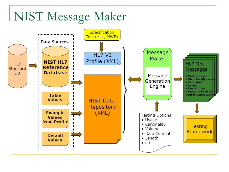 NIST Message Maker Specification Tool (e.g., MWB) HL7 V2 Profile (XML) Data Sources NIST HL7 Reference Database HL7 Standard DB NIST Data Repository (XML) Testing Options Usage Cardinality Volume Data Content Length etc.