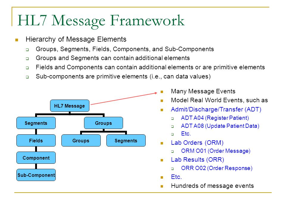HL7 Message Framework Hierarchy of Message Elements  Groups, Segments, Fields, Components, and Sub-Components  Groups and Segments can contain additional elements  Fields and Components can contain additional elements or are primitive elements  Sub-components are primitive elements (i.e., can data values) HL7 Message Segments Fields Component Sub- Component Groups Segments Many Message Events Model Real World Events, such as Admit/Discharge/Transfer (ADT)  ADT A04 (Register Patient)  ADT A08 (Update Patient Data)  Etc.