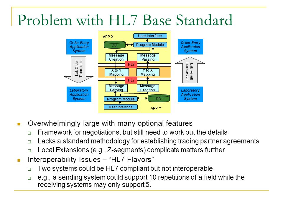 Why Conformance Profiles are needed State-of-the-Art Today  Ad hoc build-as-you-go solutions  Interface Engines (Message Mapping) HL7 Version 3 (Object Technology)  Explicit conformance model  Design based on consensus Reference Information Model  Many good ideas to support interoperability…  …but too complex and many years from practical deployment HL7 Version 2 Conformance (or Message) Profiles  Applies implementation specific constraints to the standard  Principles drawn from HL7 V3 development efforts  The solution for today IE HISBilling DietRxLAB RIS
