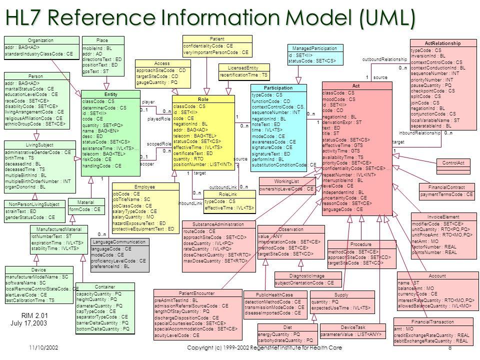 11/10/2002Copyright (c) 1999-2002 Regenstrief Institute for Health Care9 HL7 RIM Backbone (UML)