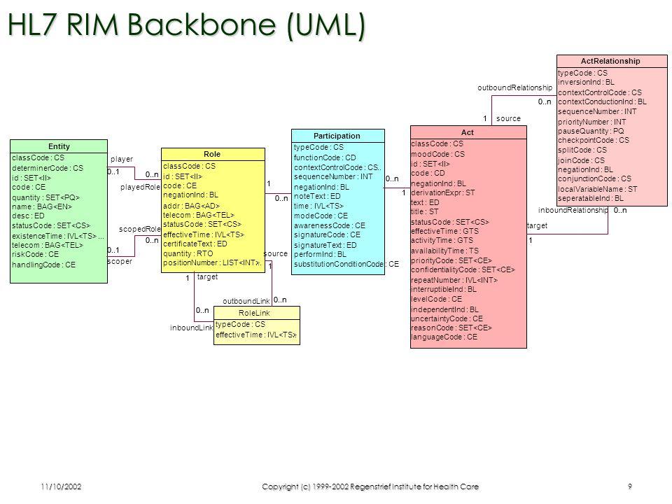 11/10/2002Copyright (c) 1999-2002 Regenstrief Institute for Health Care10 HL7 RIM Backbone as Block-Diagram