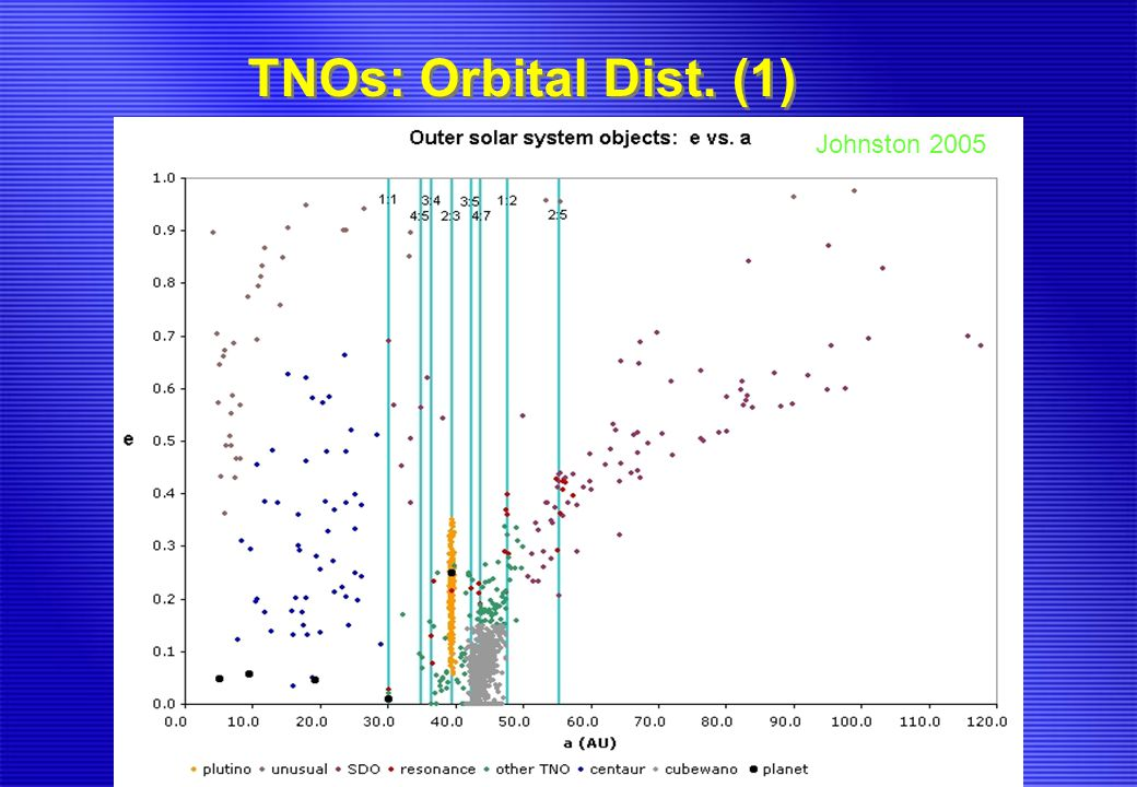 TNOs: Orbital Dist. (1) Johnston 2005