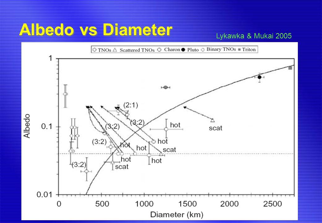 Albedo vs Diameter Lykawka & Mukai 2005