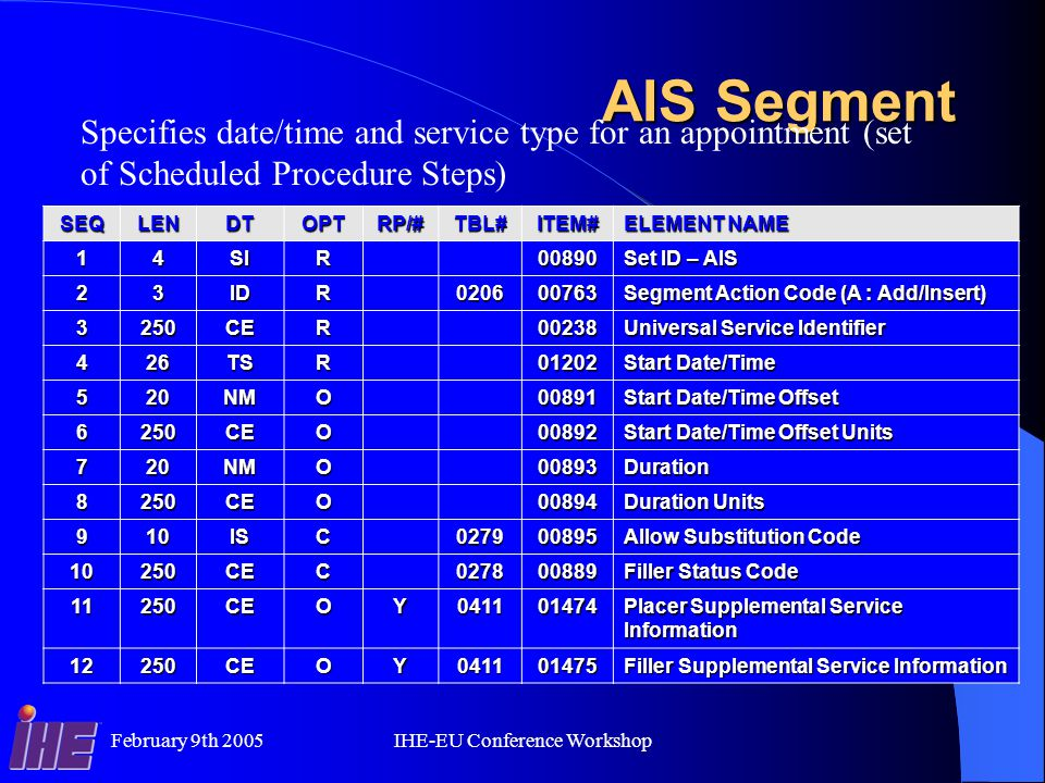 February 9th 2005IHE-EU Conference Workshop AIS Segment Specifies date/time and service type for an appointment (set of Scheduled Procedure Steps) SEQLENDTOPTRP/#TBL#ITEM# ELEMENT NAME 14SIR00890 Set ID – AIS 23IDR020600763 Segment Action Code (A : Add/Insert) 3250CER00238 Universal Service Identifier 426TSR01202 Start Date/Time 520NMO00891 Start Date/Time Offset 6250CEO00892 Start Date/Time Offset Units 720NMO00893Duration 8250CEO00894 Duration Units 910ISC027900895 Allow Substitution Code 10250CEC027800889 Filler Status Code 11250CEOY041101474 Placer Supplemental Service Information 12250CEOY041101475 Filler Supplemental Service Information