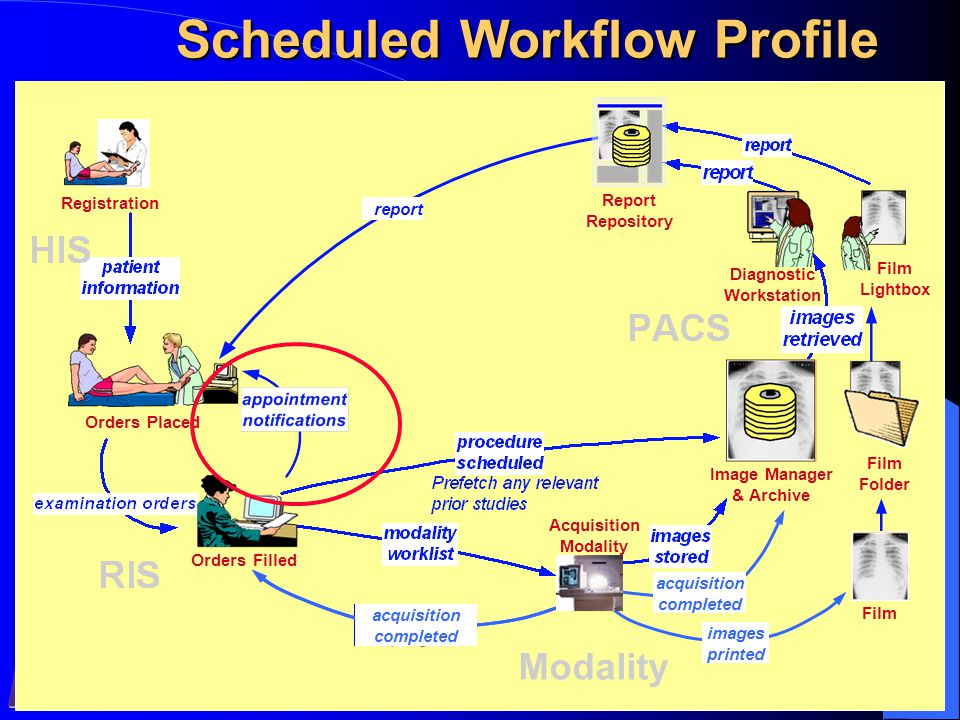 February 9th 2005IHE-EU Conference Workshop Scheduled Workflow Profile Registration Orders Placed Orders Filled Film Folder Image Manager & Archive Film Lightbox report Report Repository Diagnostic Workstation Modality acquisition in-progress acquisition completed images printed Acquisition Modality