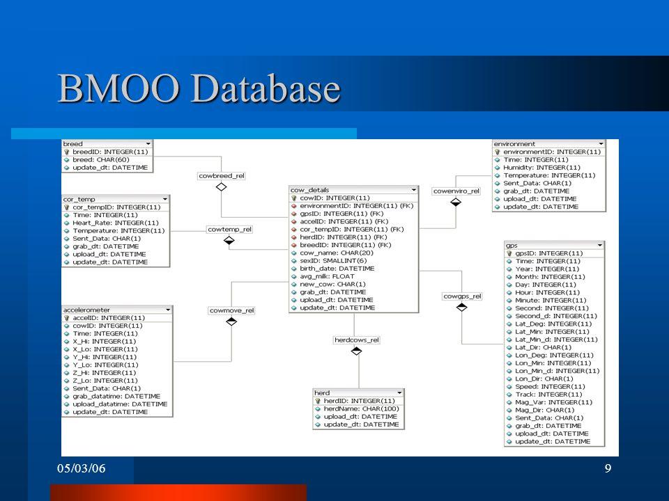 05/03/069 BMOO Database