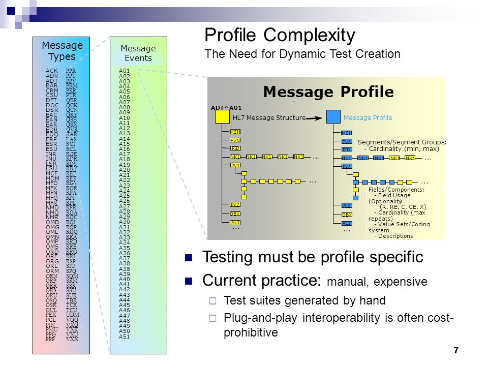 7 Message Profile... MSH EVN PID NK1 PV1 PV2 OBX AL1 ADT^A01...