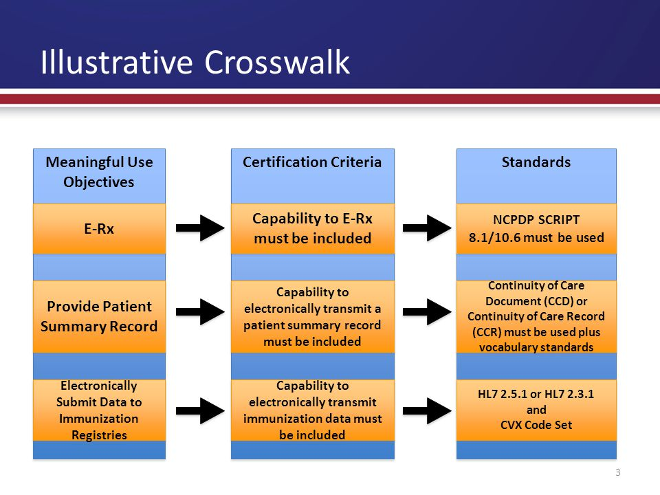 Illustrative Crosswalk 3 Meaningful Use Objectives Meaningful Use Objectives Certification Criteria Standards E-Rx Capability to E-Rx must be included NCPDP SCRIPT 8.1/10.6 must be used NCPDP SCRIPT 8.1/10.6 must be used Provide Patient Summary Record Capability to electronically transmit a patient summary record must be included Continuity of Care Document (CCD) or Continuity of Care Record (CCR) must be used plus vocabulary standards Electronically Submit Data to Immunization Registries Capability to electronically transmit immunization data must be included HL7 2.5.1 or HL7 2.3.1 and CVX Code Set HL7 2.5.1 or HL7 2.3.1 and CVX Code Set
