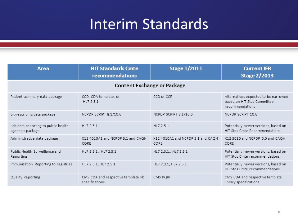 Interim Standards 5 AreaHIT Standards Cmte recommendations Stage 1/2011Current IFR Stage 2/2013 Content Exchange or Package Patient summary data packageCCD, CDA template, or HL7 2.5.1 CCD or CCRAlternatives expected to be narrowed based on HIT Stds Committee recommendations E-prescribing data packageNCPDP SCRIPT 8.1/10.6 NCPDP SCRIPT 10.6 Lab data reporting to public health agencies package HL7 2.5.1 Potentially newer versions, based on HIT Stds Cmte Recommendations Administrative data packageX12 4010A1 and NCPDP 5.1 and CAQH CORE X12 5010 and NCPDP D.0 and CAQH CORE Public Health Surveillance and Reporting HL7 2.3.1., HL7 2.5.1 Potentially newer versions, based on HIT Stds Cmte recommendations Immunization Reporting to registriesHL7 2.3.1, HL7 2.5.1 Potentially newer versions, based on HIT Stds Cmte recommendations Quality ReportingCMS CDA and respective template lib.