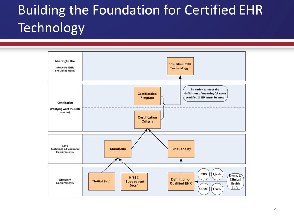 Building the Foundation for Certified EHR Technology 9