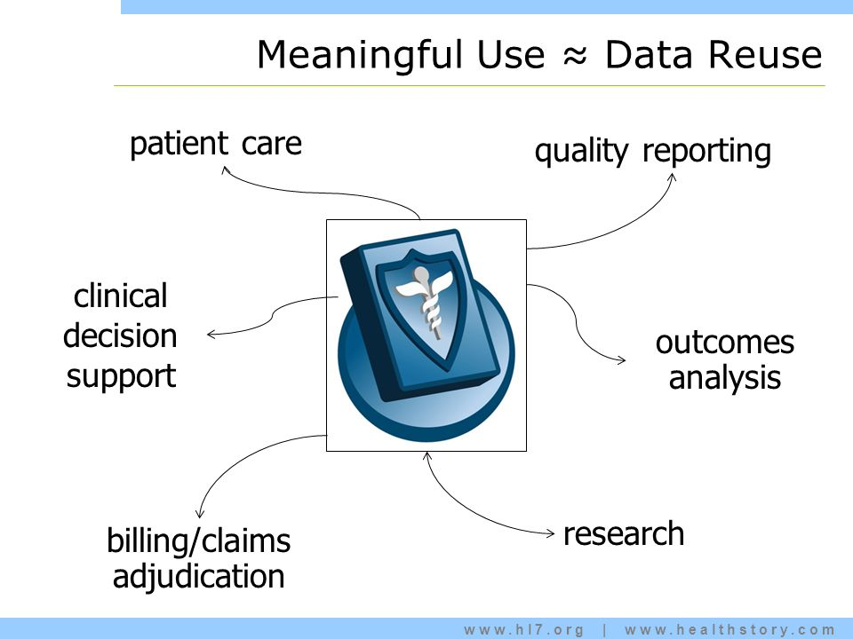 www.hl7.org | www.healthstory.com Meaningful Use ≈ Data Reuse patient care billing/claims adjudication research quality reporting clinical decision support outcomes analysis