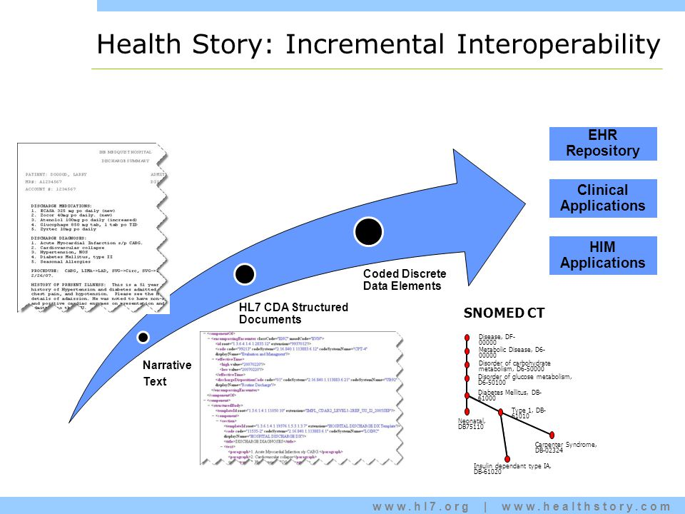 www.hl7.org | www.healthstory.com Narrative Text HL7 CDA Structured Documents Coded Discrete Data Elements EHR Repository HIM Applications Clinical Applications SNOMED CT Disease, DF- 00000 Metabolic Disease, D6- 00000 Disorder of glucose metabolism, D6-50100 Diabetes Mellitus, DB- 61000 Type 1, DB- 61010 Insulin dependant type IA, DB-61020 Neonatal, DB75110 Carpenter Syndrome, DB-02324 Disorder of carbohydrate metabolism, D6-50000 Health Story: Incremental Interoperability