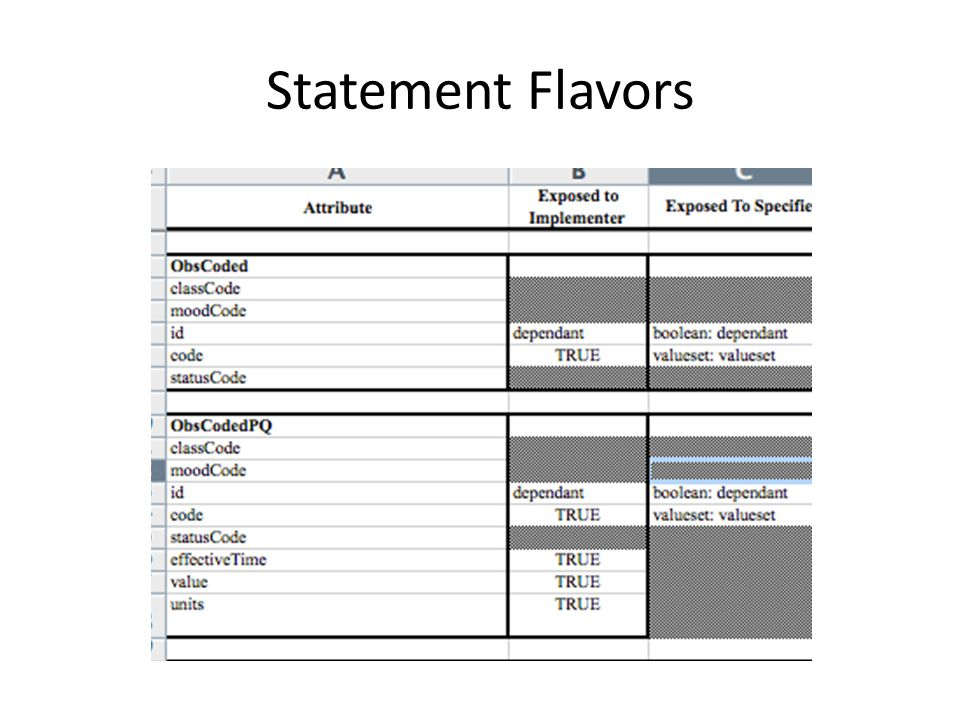 Statement Flavors