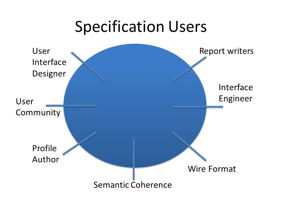 Specification Users User Interface Designer Profile Author Semantic Coherence Wire Format Report writers Interface Engineer User Community