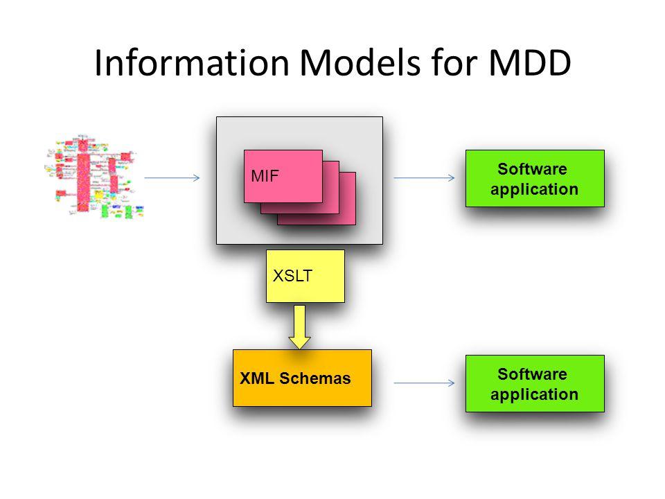 MIF Information Models for MDD XML Schemas MIF XSLT Software application Software application Software application Software application