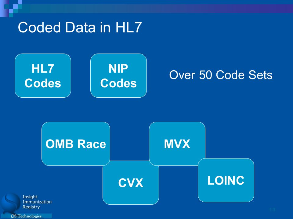13 Coded Data in HL7 CVX NIP Codes OMB RaceMVX LOINC HL7 Codes Over 50 Code Sets