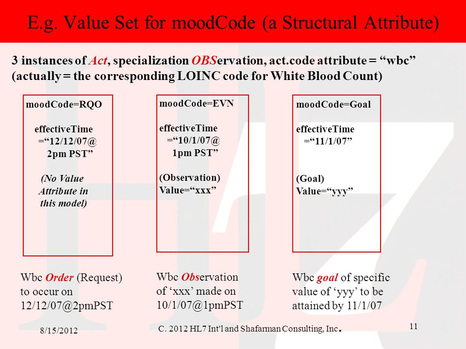C. 2012 HL7 Int'l and Shafarman Consulting, Inc. 11 8/15/2012 E.g. Value Set for moodCode (a Structural Attribute) Wbc Order (Request) to occur on 12/