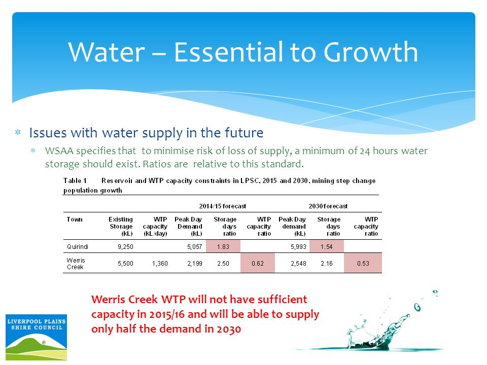  Issues with water supply in the future  WSAA specifies that to minimise risk of loss of supply, a minimum of 24 hours water storage should exist.