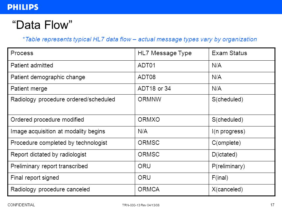 "CONFIDENTIAL TRN-000-13 Rev 04/13/06 17 ""Data Flow"" ProcessHL7 Message TypeExam Status Patient admittedADT01N/A Patient demographic changeADT08N/A Pat"