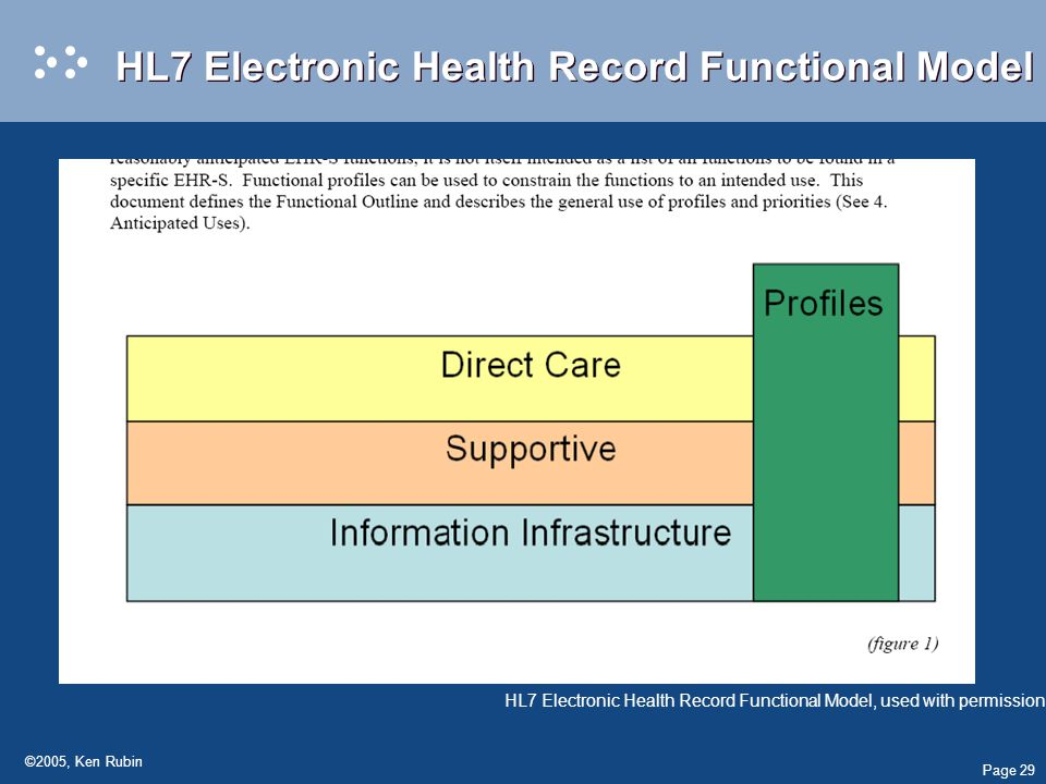 Page 29 ©2005, Ken Rubin HL7 Electronic Health Record Functional Model <show the profiling slide, summary slide HL7 Electronic Health Record Functional Model, used with permission