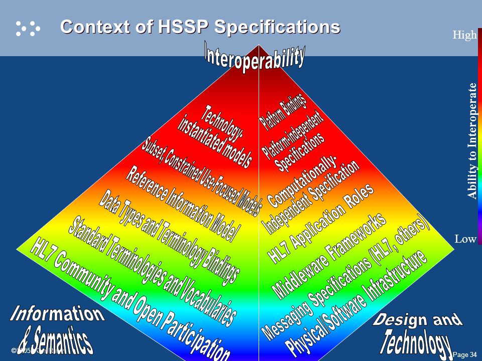 Page 34 ©2005, Ken Rubin Context of HSSP Specifications Ability to Interoperate High Low