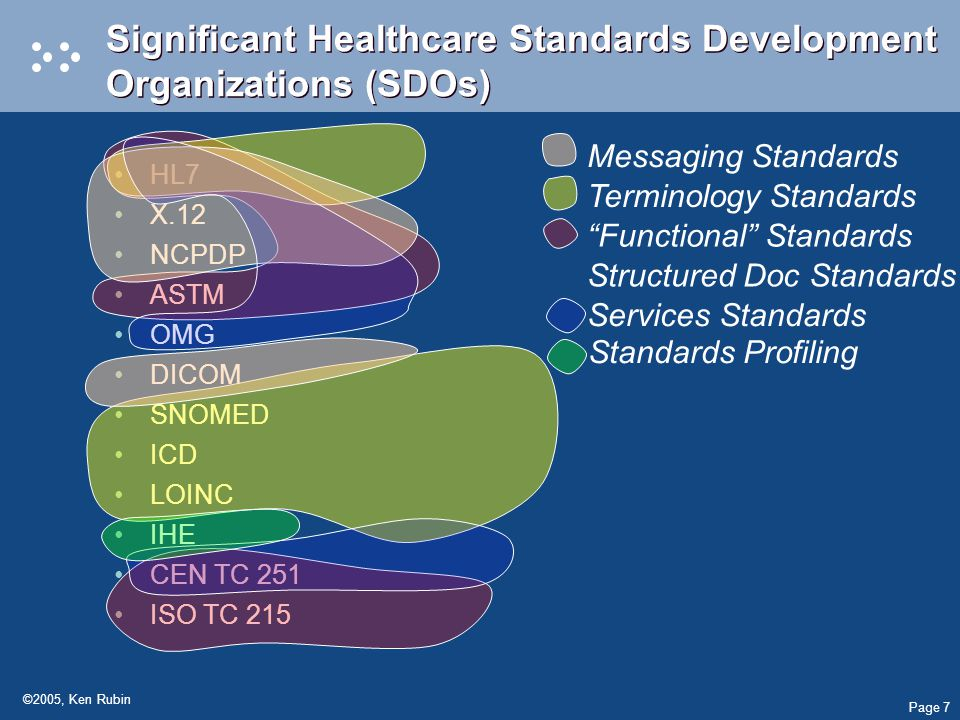 Page 7 ©2005, Ken Rubin Significant Healthcare Standards Development Organizations (SDOs) HL7 X.12 NCPDP ASTM OMG DICOM SNOMED ICD LOINC IHE CEN TC 251 ISO TC 215 Functional Standards Structured Doc Standards Terminology Standards Messaging Standards Services Standards Standards Profiling