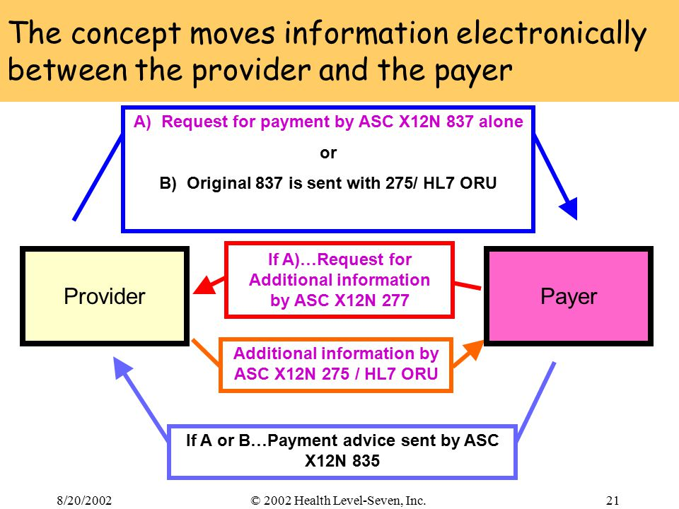 8/20/200221© 2002 Health Level-Seven, Inc. If A)…Request for Additional information by ASC X12N 277 The concept moves information electronically betwe