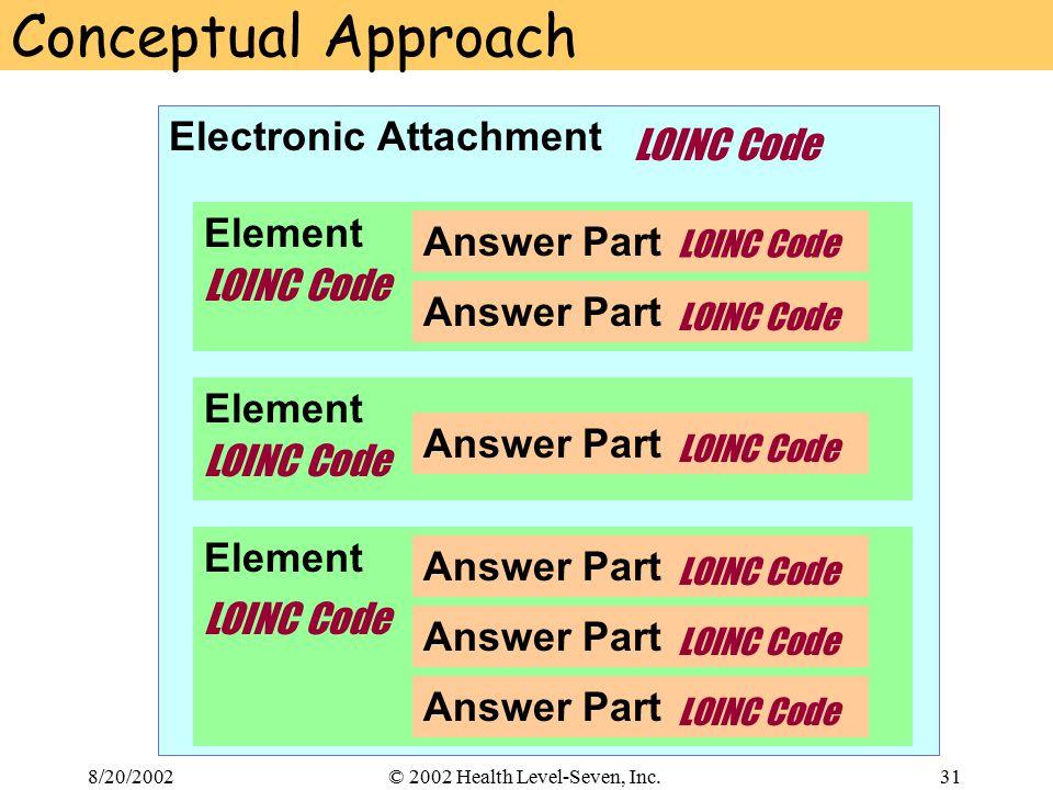 8/20/200231© 2002 Health Level-Seven, Inc. Conceptual Approach Electronic Attachment Element Answer Part LOINC Code