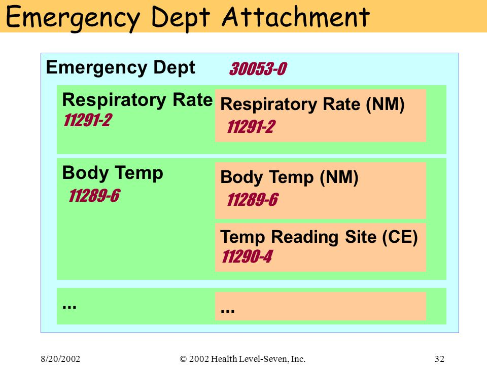 8/20/200232© 2002 Health Level-Seven, Inc. Emergency Dept 30053-0 Emergency Dept Attachment Respiratory Rate 11291-2 Respiratory Rate (NM) 11291-2 Bod