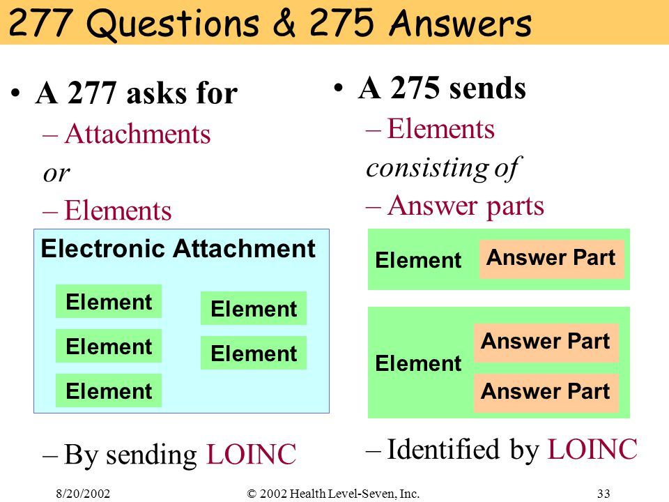 8/20/200233© 2002 Health Level-Seven, Inc. A 277 asks for –Attachments or –Elements –By sending LOINC 277 Questions & 275 Answers A 275 sends –Element