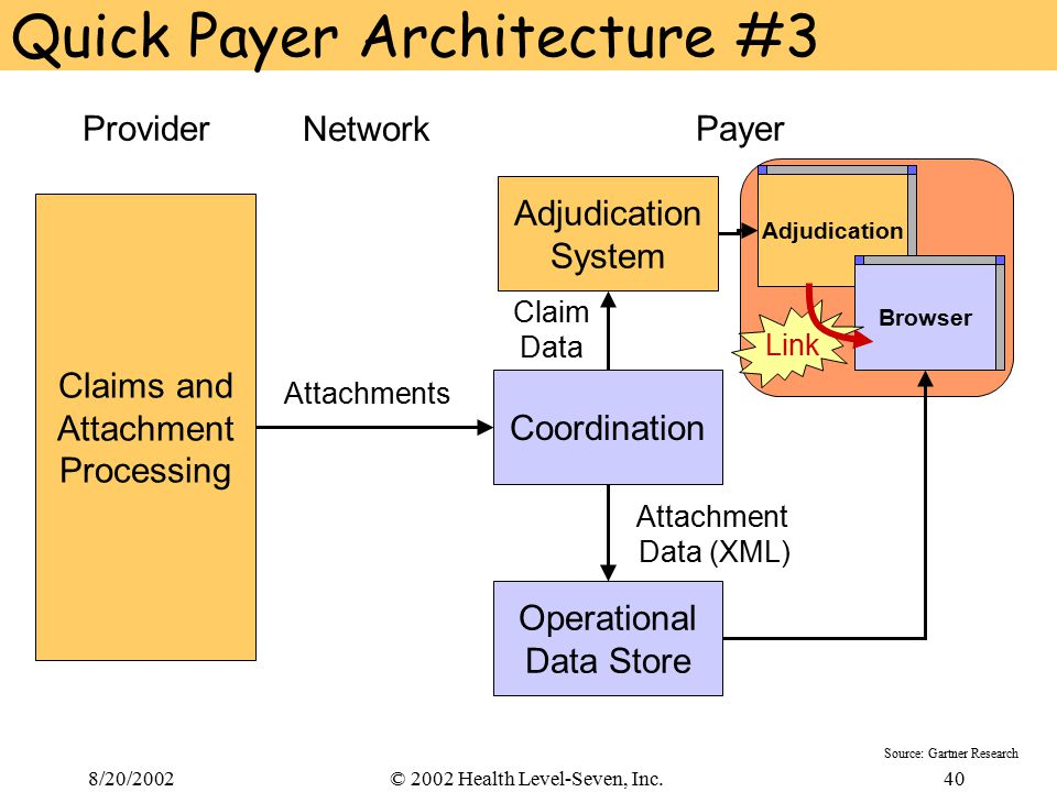 8/20/200240© 2002 Health Level-Seven, Inc. Quick Payer Architecture #3 Network PayerProvider Adjudication System Coordination Claims and Attachment Pr