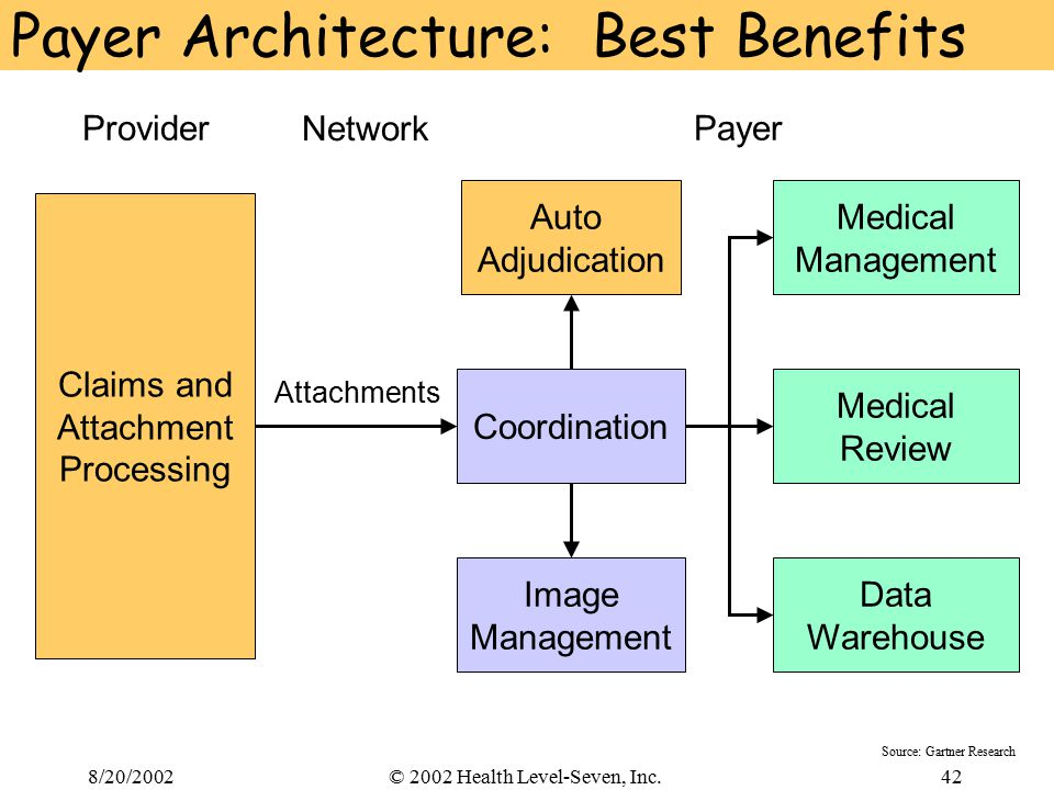 8/20/200242© 2002 Health Level-Seven, Inc. Payer Architecture: Best Benefits Network PayerProvider Coordination Claims and Attachment Processing Auto