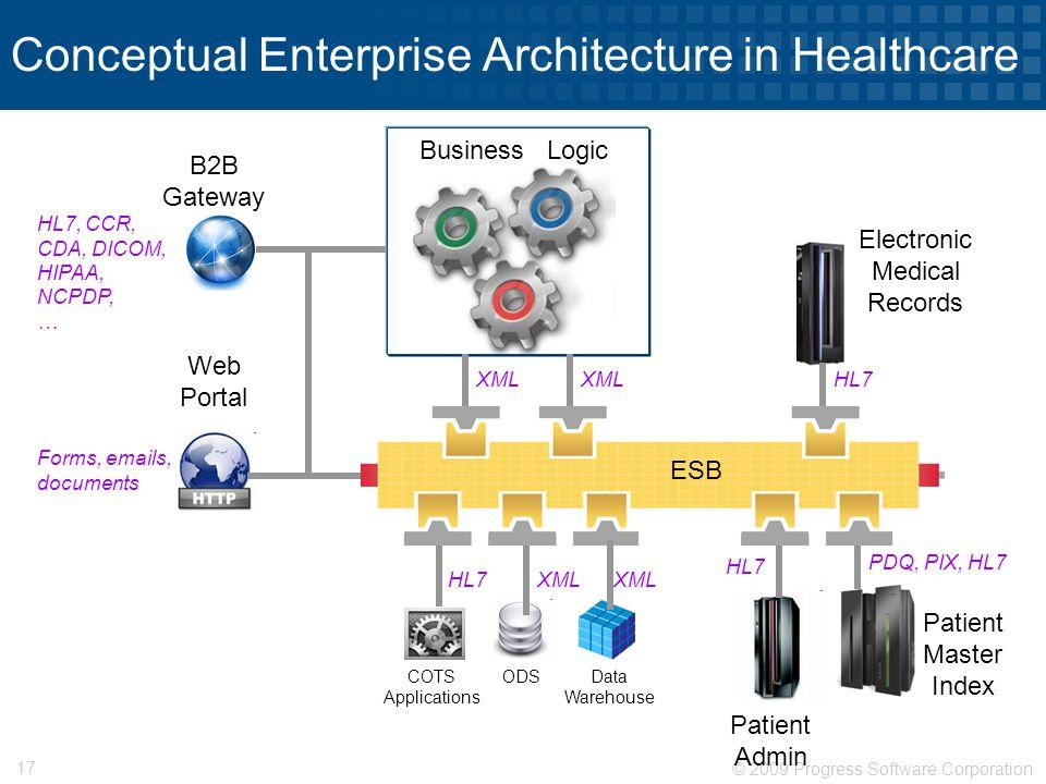 © 2009 Progress Software Corporation 17 Conceptual Enterprise Architecture in Healthcare B2B Gateway Web Portal COTS Applications ODSData Warehouse Bu