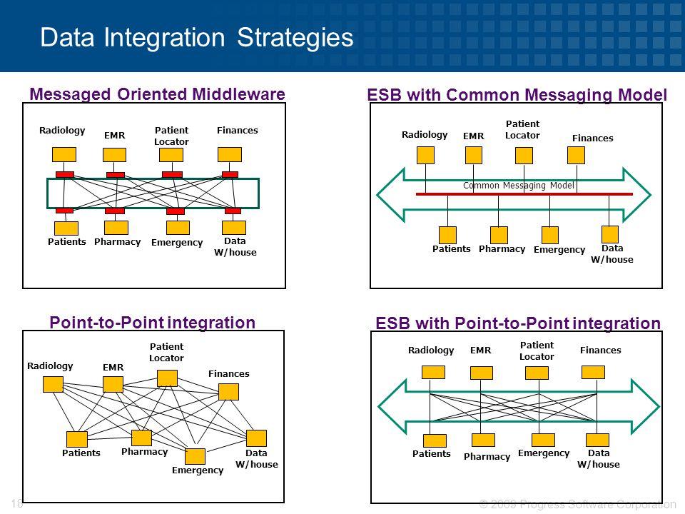 © 2009 Progress Software Corporation 18 Data Integration Strategies Point-to-Point integration Finances Patient Locator Patients Radiology Pharmacy EM