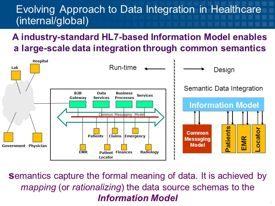 © 2009 Progress Software Corporation 19 Evolving Approach to Data Integration in Healthcare (internal/global) PatientsClaimsEmergency Common Messaging