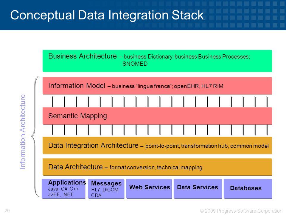 © 2009 Progress Software Corporation 20 Conceptual Data Integration Stack Applications Java, C#, C++ J2EE,.NET Messages HL7, DICOM, CDA Web ServicesDa