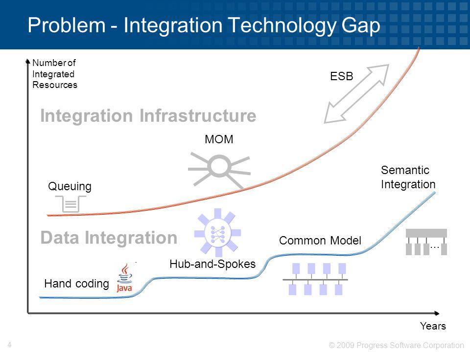 © 2009 Progress Software Corporation 4 Problem - Integration Technology Gap Queuing MOM ESB Hand coding Hub-and-Spokes Common Model Number of Integrat