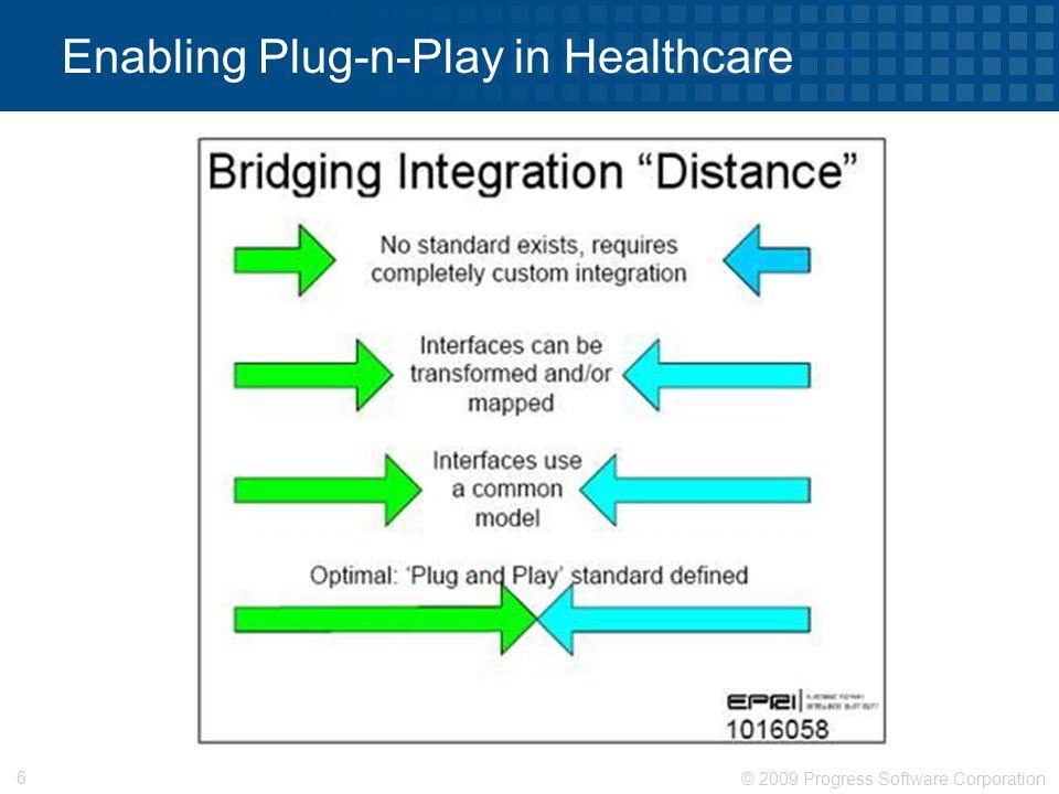 © 2009 Progress Software Corporation 6 Enabling Plug-n-Play in Healthcare
