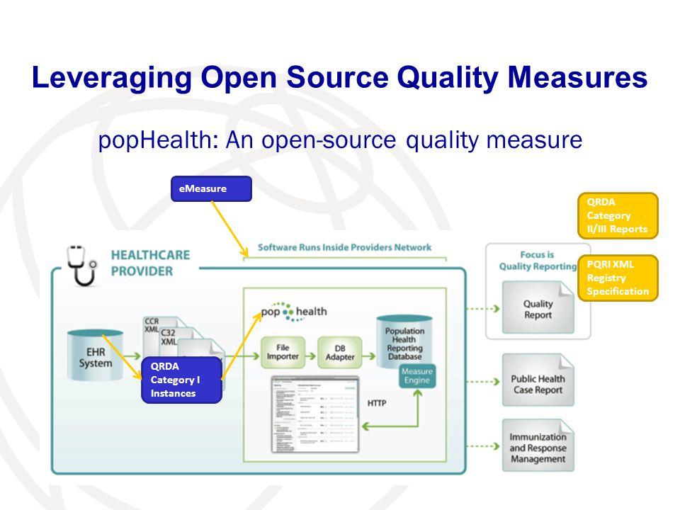 Leveraging Open Source Quality Measures popHealth: An open-source quality measure QRDA Category I Instances PQRI XML Registry Specification QRDA Categ
