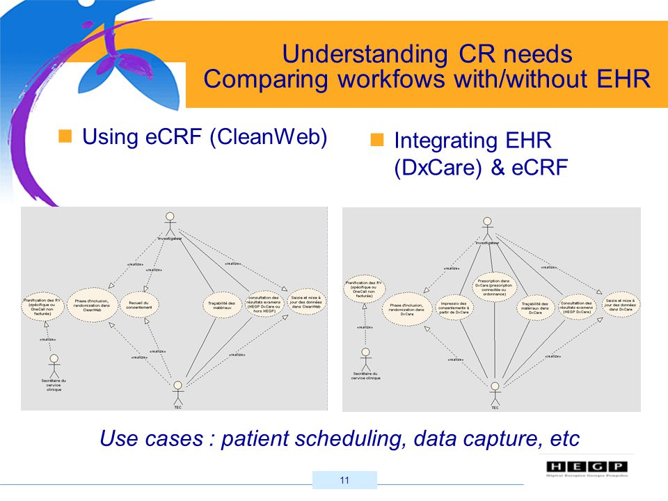 11 Understanding CR needs Comparing workfows with/without EHR Integrating EHR (DxCare) & eCRF Using eCRF (CleanWeb) Use cases : patient scheduling, da