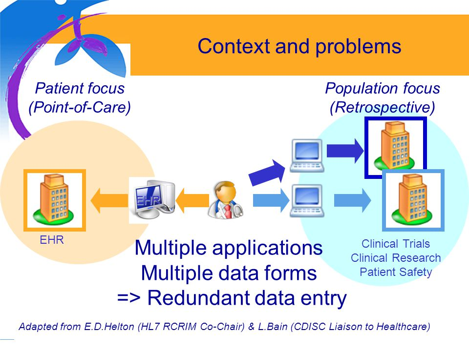 5 EHR Clinical Trials Clinical Research Patient Safety EHR Adapted from E.D.Helton (HL7 RCRIM Co-Chair) & L.Bain (CDISC Liaison to Healthcare) Context and problems Patient focus (Point-of-Care) Population focus (Retrospective) Multiple applications Multiple data forms => Redundant data entry